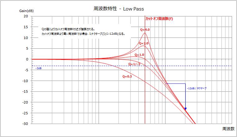 20150921_LowPass